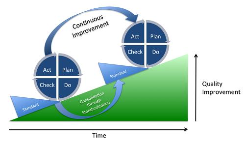Áp dụng thực tế PDCA vào doanh nghiệp