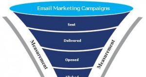 Hệ thống email marketing dạng phễu