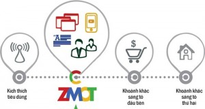 """Xu hướng digital marketing 2016: """"Thời khắc thứ zero"""""""