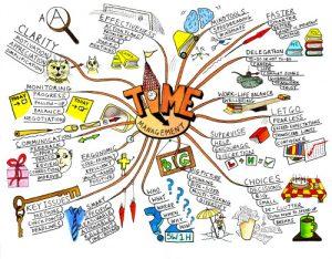 Làm sao để quản trị thời gian hiệu quả?