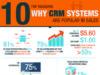 10 lý do hệ thống CRM phổ biến đối với dân Sales