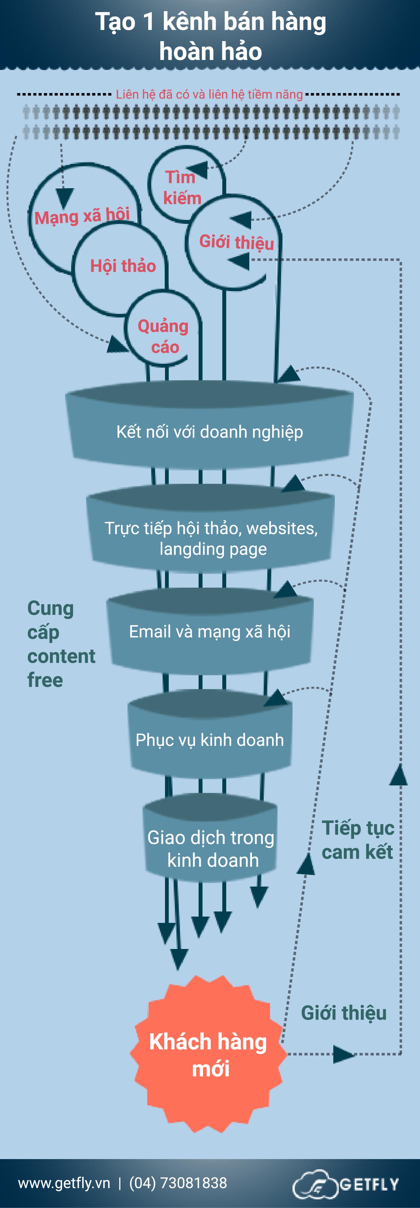 Infographic kênh bán hàng hoàn hảo