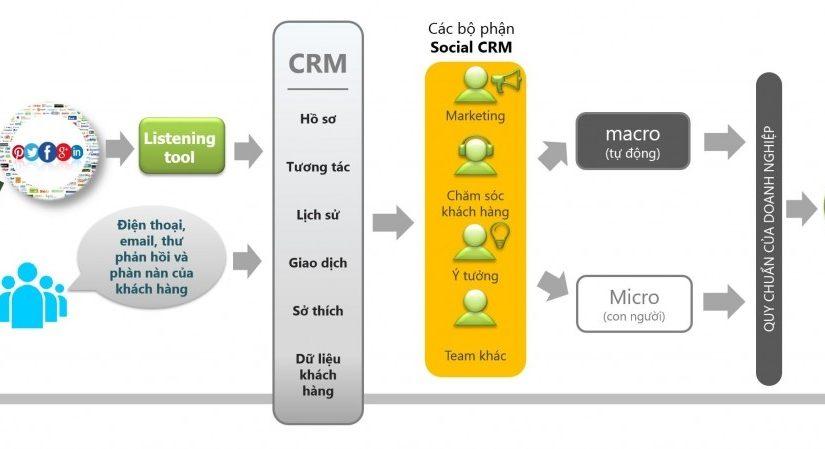 Social CRM – Kỳ 1: Khái quát về hệ thống Social CRM