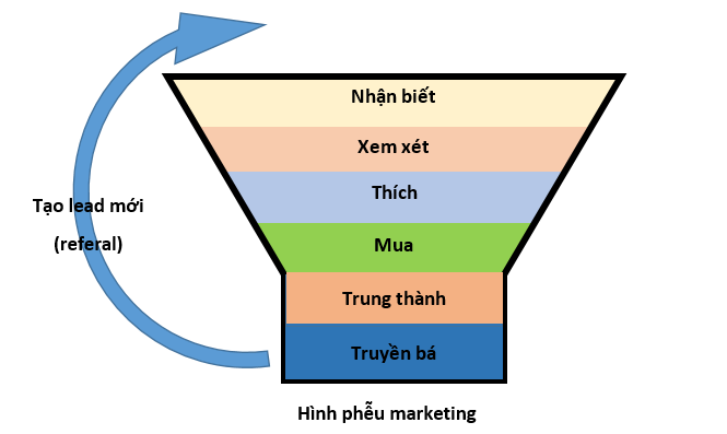 Mô hình phếu marketing